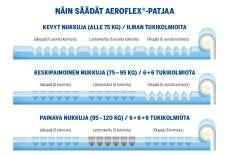 Familon Ergo Aeroflex -säätöpatja