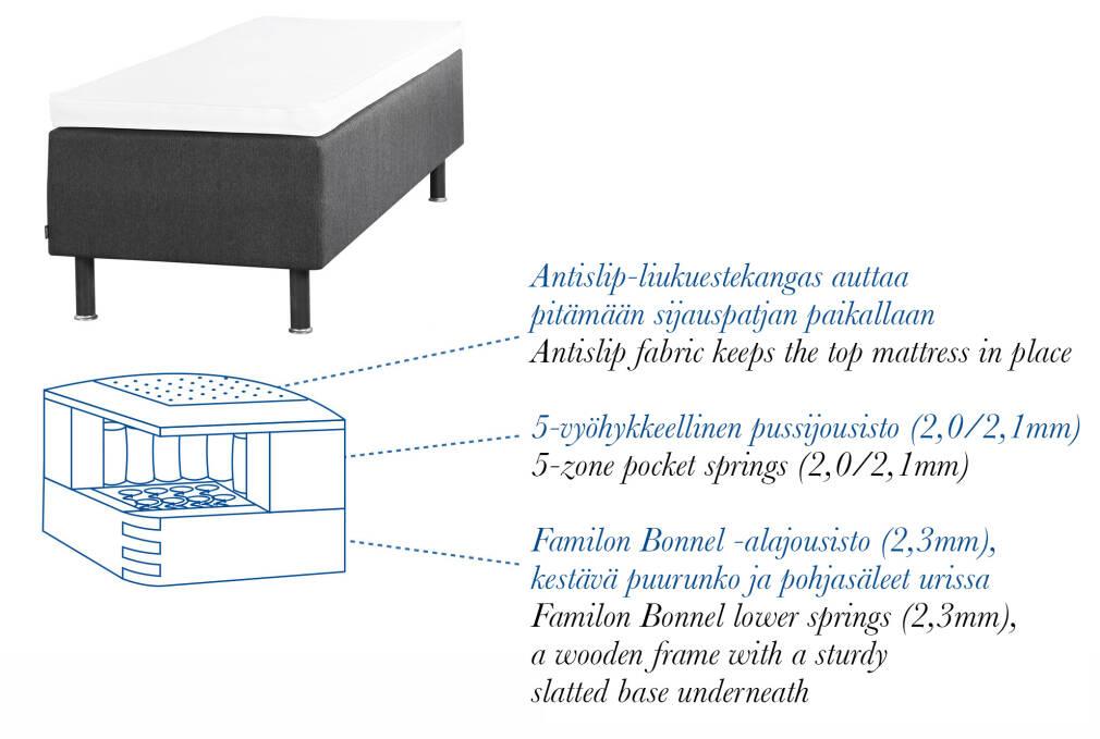 Familon Ultra 5-zone box spring bed